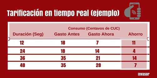 Etecsa aplica nuevas tarifas para móviles en Cuba